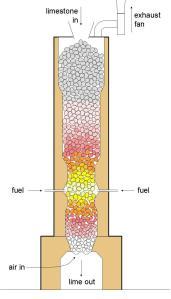 Diagram of a modern shaft limekiln. Courtesy, LinguisticDemographer