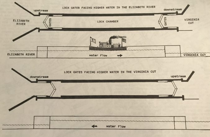"""How Great Bridge Lock Works."" From The Great Dismal Atlas (Virginia Canals and Navigations Society, 1998)"